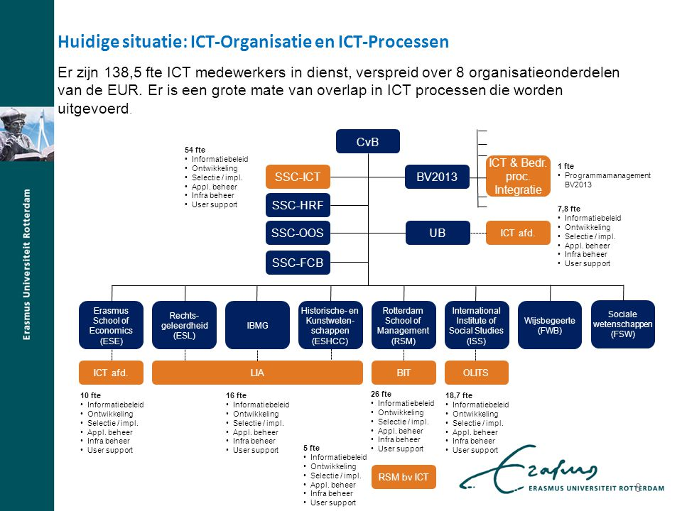 Huidige situatie: ICT-Organisatie en ICT-Processen Er zijn 138,5 fte ICT medewerkers in dienst, verspreid over 8 organisatieonderdelen van de EUR. Er
