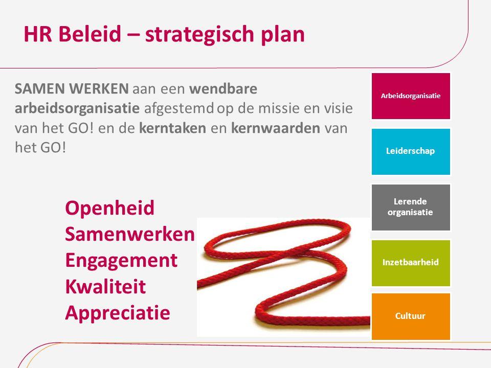 HR Beleid – strategisch plan Arbeidsorganisatie Leiderschap Lerende organisatie Inzetbaarheid Cultuur Openheid Samenwerken Engagement Kwaliteit Apprec