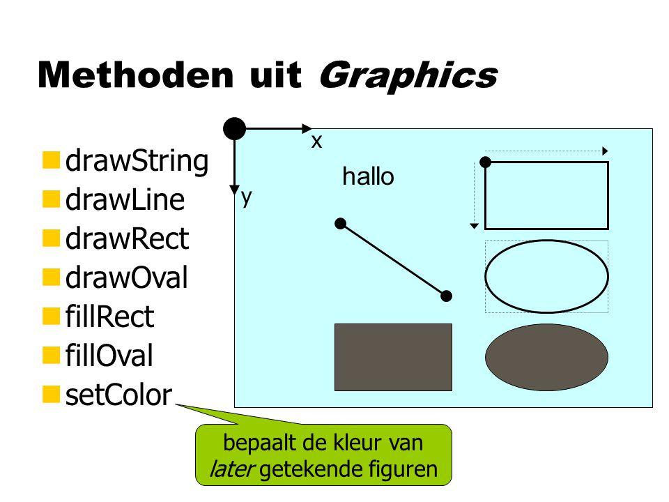 Methoden uit Graphics ndrawString ndrawLine ndrawRect ndrawOval nfillRect nfillOval nsetColor hallo x y bepaalt de kleur van later getekende figuren