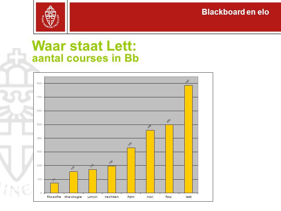 Blackboard en elo Domeineigenaren 27 februari 2008 Waar staat Lett: aantal courses in Bb