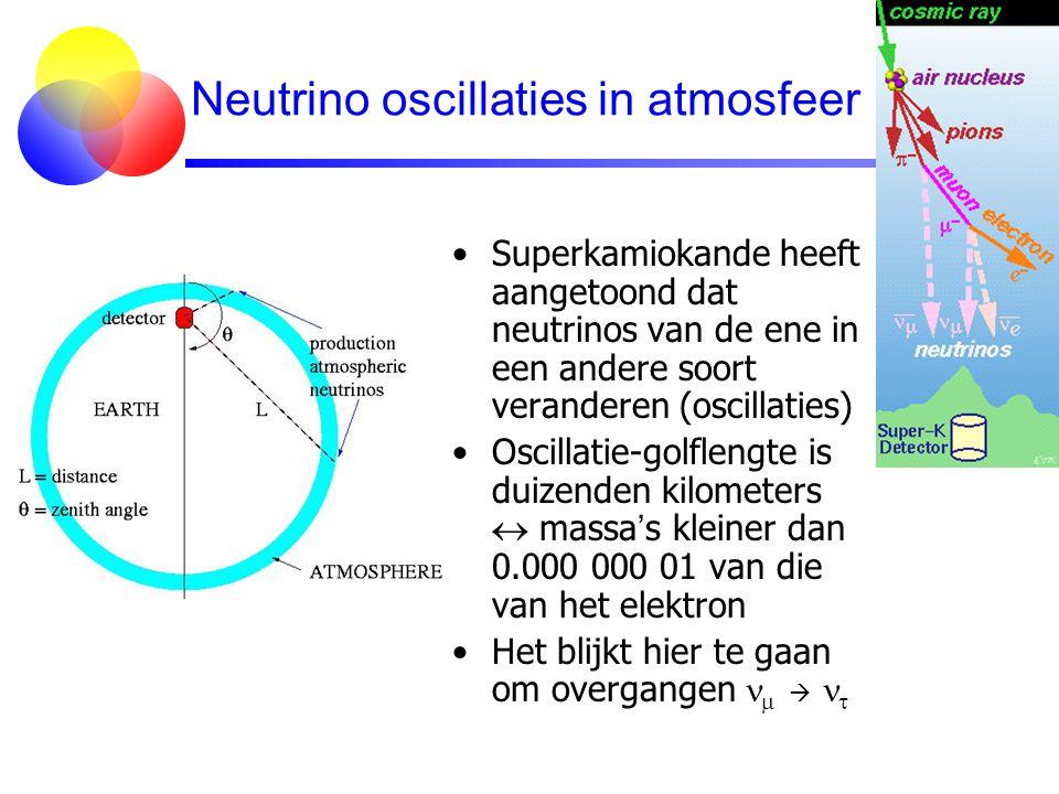 Neutrino oscillaties in atmosfeer Superkamiokande heeft aangetoond dat neutrinos van de ene in een andere soort veranderen (oscillaties) Oscillatie-go