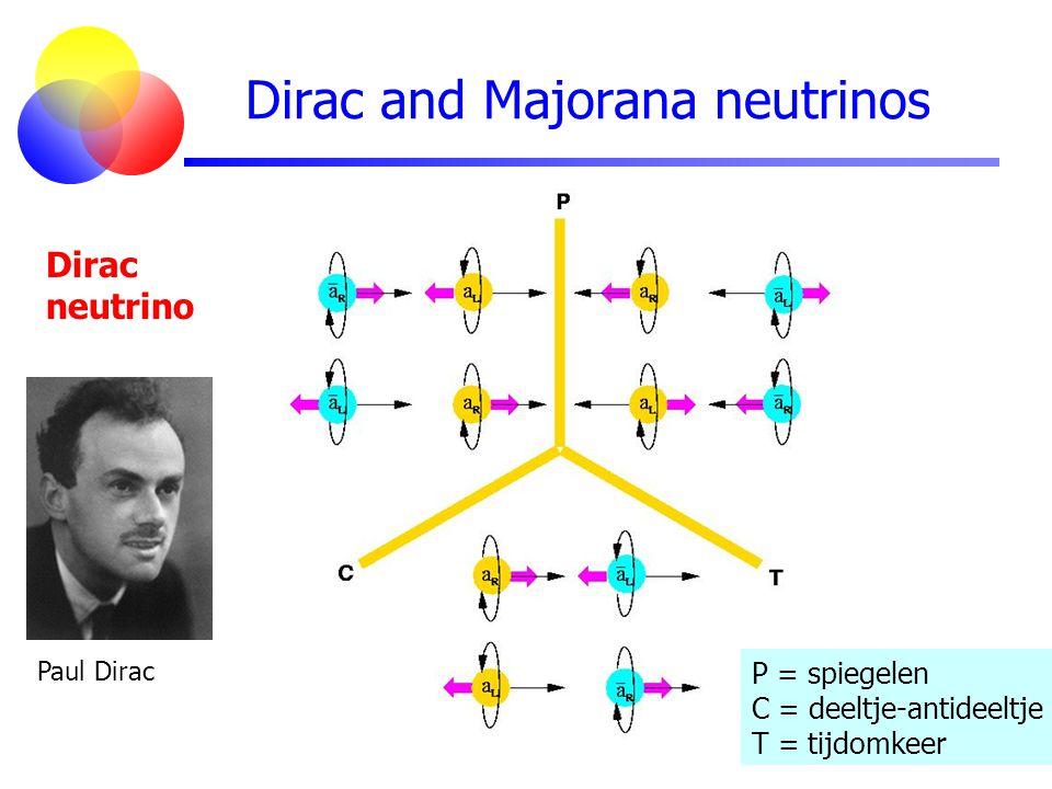 Dirac and Majorana neutrinos Dirac neutrino P = spiegelen C = deeltje-antideeltje T = tijdomkeer Paul Dirac