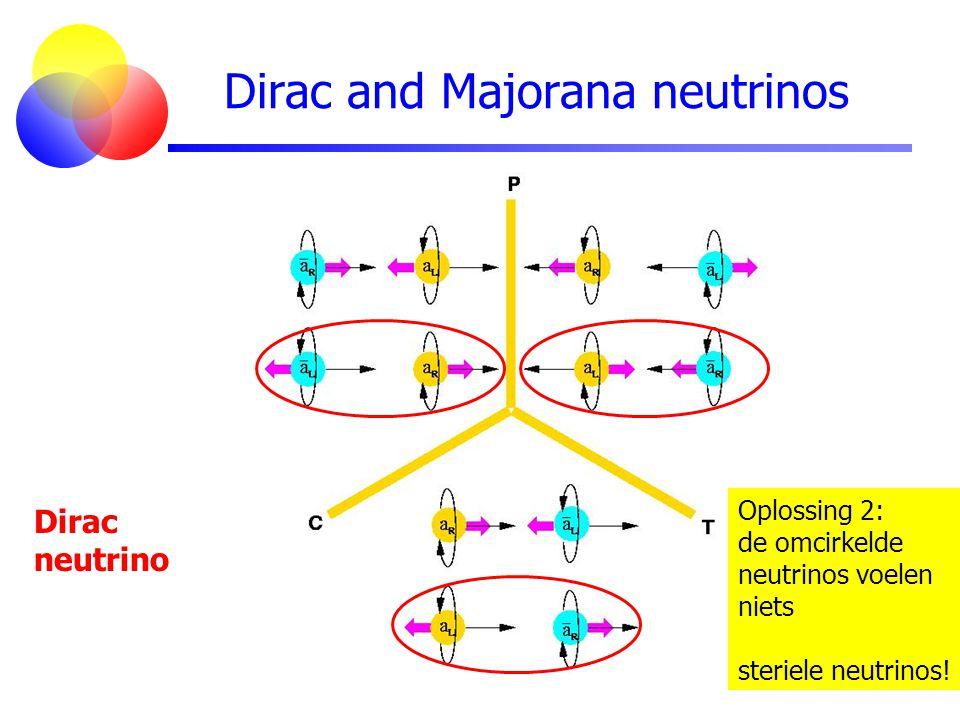Dirac and Majorana neutrinos Dirac neutrino Oplossing 2: de omcirkelde neutrinos voelen niets steriele neutrinos!