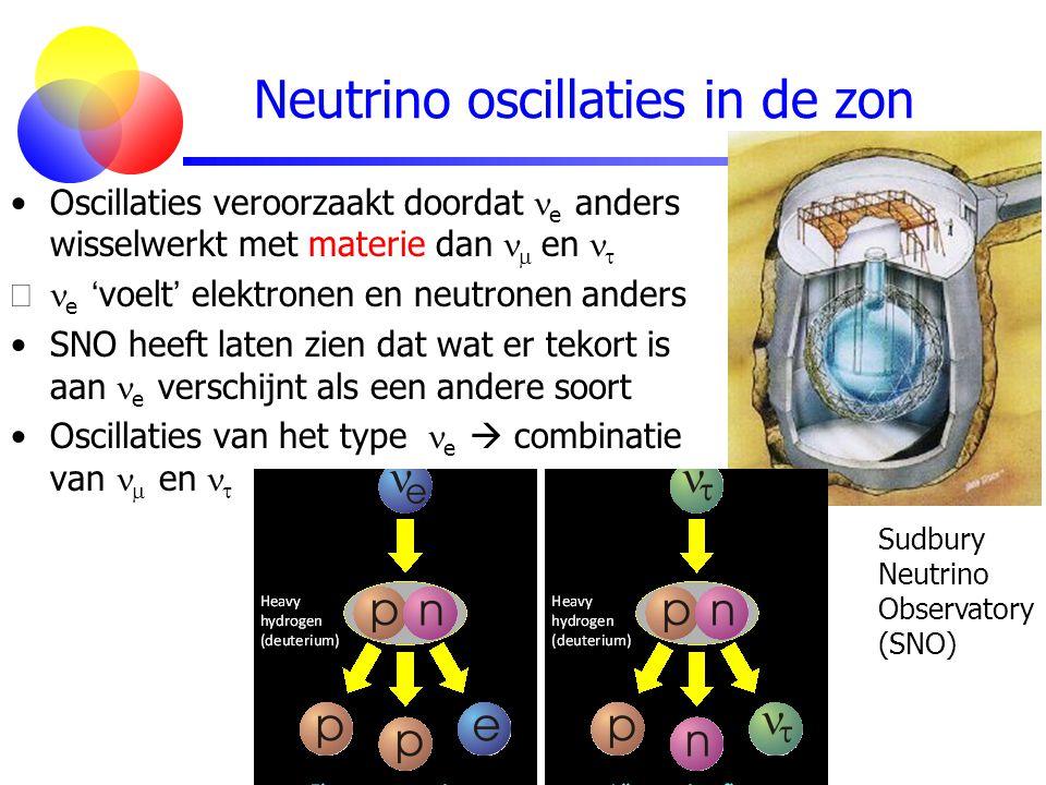 Neutrino oscillaties in de zon Oscillaties veroorzaakt doordat e anders wisselwerkt met materie dan  en   e ' voelt ' elektronen en neutronen ande