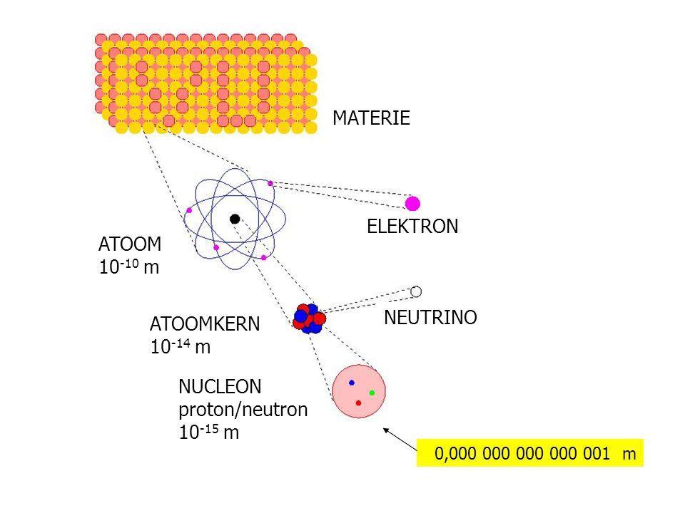 Materie MATERIE ELEKTRON ATOOM 10 -10 m MATERIE ELEKTRON ATOOM 10 -10 m ATOOMKERN 10 -14 m NEUTRINO ATOOM 10 -10 m ELEKTRON MATERIE ATOOMKERN 10 -14 m