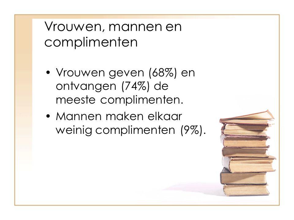 Vrouwen, mannen en complimenten Vrouwen geven (68%) en ontvangen (74%) de meeste complimenten. Mannen maken elkaar weinig complimenten (9%).
