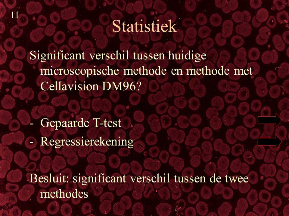 Statistiek Significant verschil tussen huidige microscopische methode en methode met Cellavision DM96? -Gepaarde T-test -Regressierekening Besluit: si