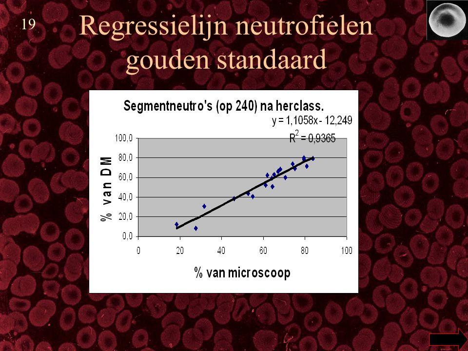 Regressielijn neutrofielen gouden standaard 19