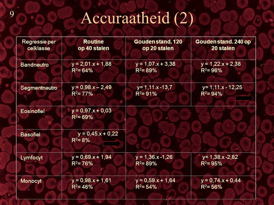 Accuraatheid (3) RBC: Vaak slechte monolayer Veel aanpassingen nodig aan karakterisatie: Op 30 stalen: 15 beoordelingen aanpassen: vooral macro- en anisocytose schrappen.