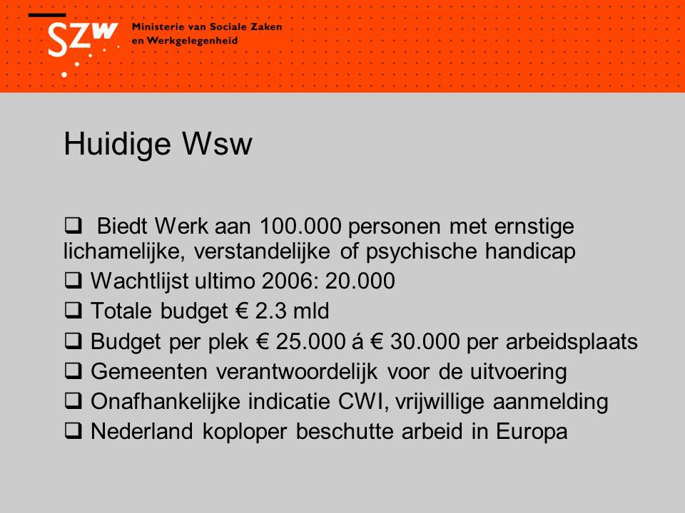 Huidige Wsw  Biedt Werk aan 100.000 personen met ernstige lichamelijke, verstandelijke of psychische handicap  Wachtlijst ultimo 2006: 20.000  Totale budget € 2.3 mld  Budget per plek € 25.000 á € 30.000 per arbeidsplaats  Gemeenten verantwoordelijk voor de uitvoering  Onafhankelijke indicatie CWI, vrijwillige aanmelding  Nederland koploper beschutte arbeid in Europa