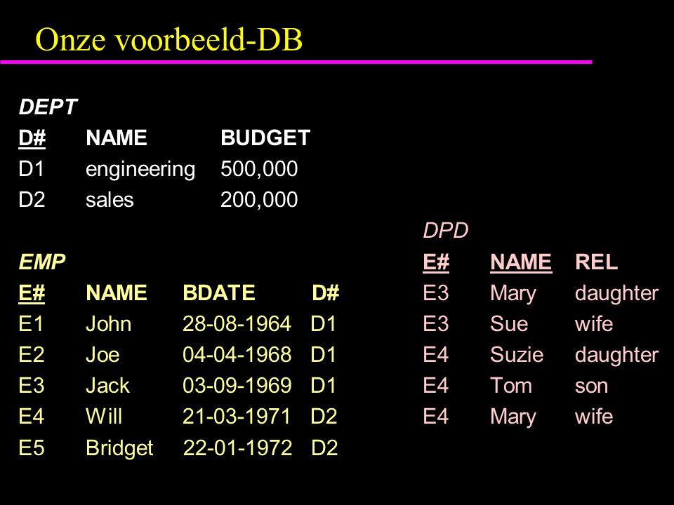 Voorbeeld Equijoin ( ><  equ.cond ) RES (ENAME = EMP.NAME, ED# = EMP.D#)  EMP  ><  EMP.D# = DEPT.D# DEPT of: RES  (  (ENAME = NAME, ED# = D#) EMP)  ><  ED# = D# DEPT RES E# ENAMEBDATEED#D#NAMEBUDGET E1 John28-08-1964D1D1engineering500,000 E2 Joe04-04-1968D1D1engineering500,000 E3 Jack03-09-1969D1D1engineering500,000 E4 Will21-03-1971D2D2sales200,000 E5 Bridget22-01-1972D2 D2sales200,000