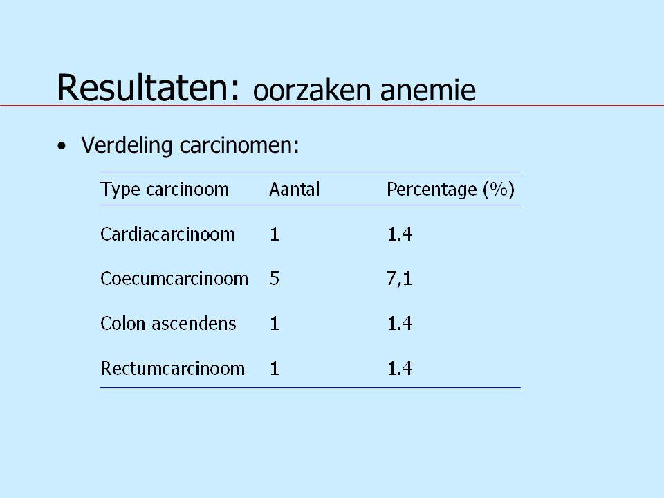 Resultaten: oorzaken anemie Verdeling carcinomen: