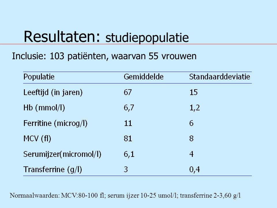Resultaten: studiepopulatie Normaalwaarden: MCV:80-100 fl; serum ijzer 10-25 umol/l; transferrine 2-3,60 g/l Inclusie: 103 patiënten, waarvan 55 vrouwen