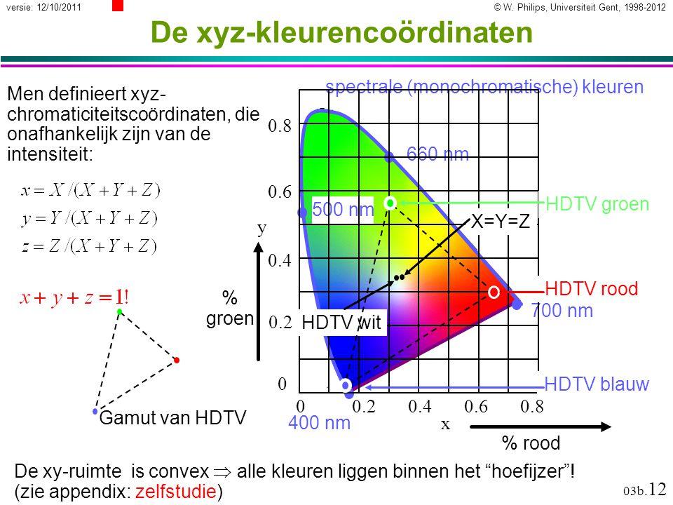 © W. Philips, Universiteit Gent, 1998-2012versie: 12/10/2011 03b. 12 De xyz-kleurencoördinaten spectrale (monochromatische) kleuren 660 nm 700 nm 500