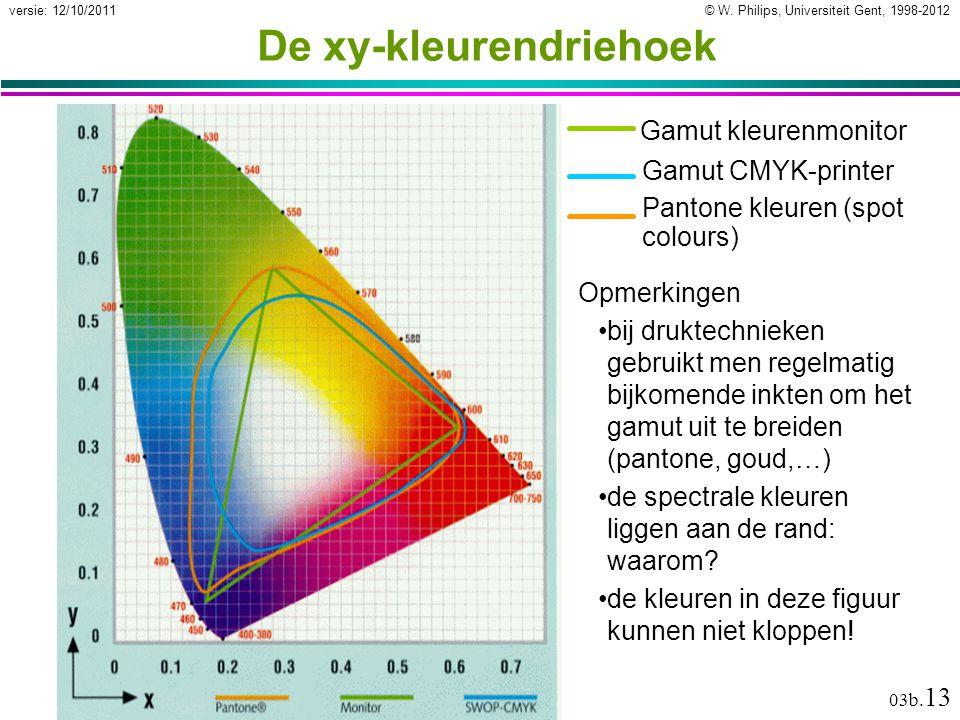© W. Philips, Universiteit Gent, 1998-2012versie: 12/10/2011 03b. 13 Pantone kleuren (spot colours) Gamut kleurenmonitor Gamut CMYK-printer De xy-kleu