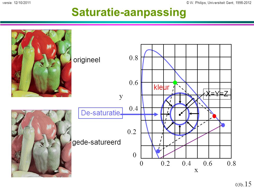 © W. Philips, Universiteit Gent, 1998-2012versie: 12/10/2011 03b. 15 Saturatie-aanpassing De-saturatie origineel gede-satureerd X=Y=Z 00.20.40.60.8 0.