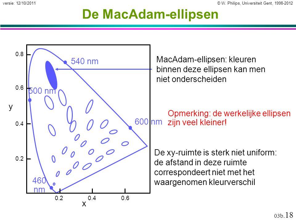 © W. Philips, Universiteit Gent, 1998-2012versie: 12/10/2011 03b. 18 De MacAdam-ellipsen De xy-ruimte is sterk niet uniform: de afstand in deze ruimte