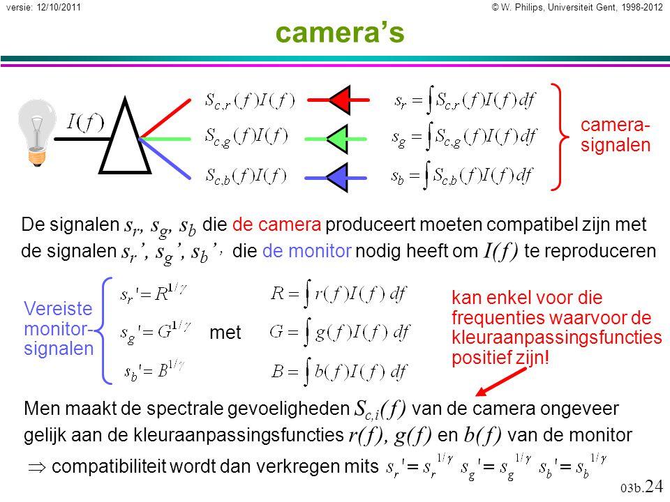 © W. Philips, Universiteit Gent, 1998-2012versie: 12/10/2011 03b. 24 camera's Men maakt de spectrale gevoeligheden S c,i ( f ) van de camera ongeveer