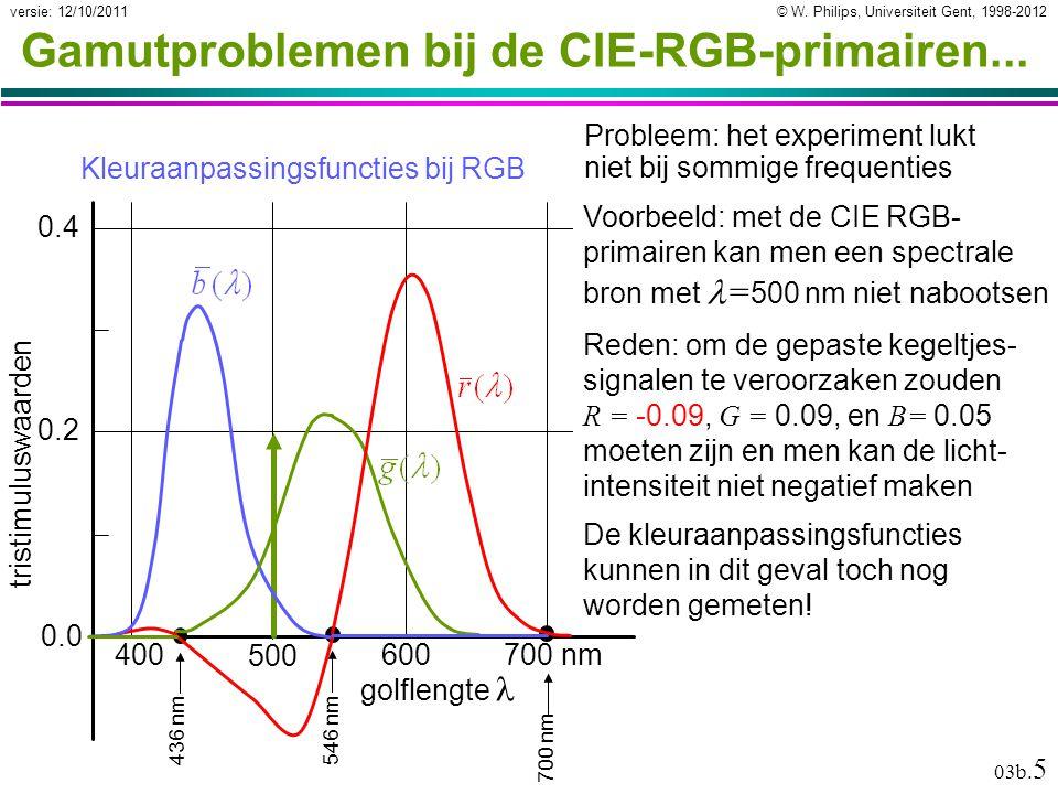 © W. Philips, Universiteit Gent, 1998-2012versie: 12/10/2011 03b. 5 Gamutproblemen bij de CIE-RGB-primairen... 700 nm golflengte 700 nm600 500 400 tri