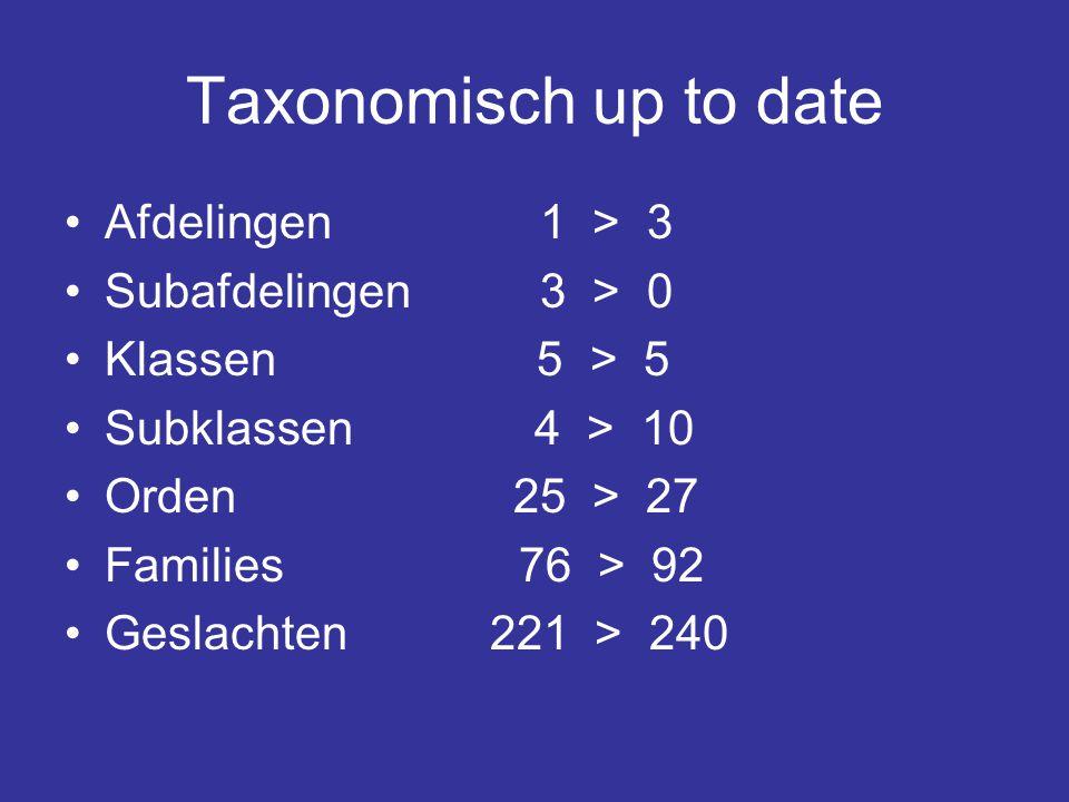 Taxonomisch up to date Afdelingen 1 > 3 Subafdelingen 3 > 0 Klassen 5 > 5 Subklassen 4 > 10 Orden 25 > 27 Families 76 > 92 Geslachten 221 > 240