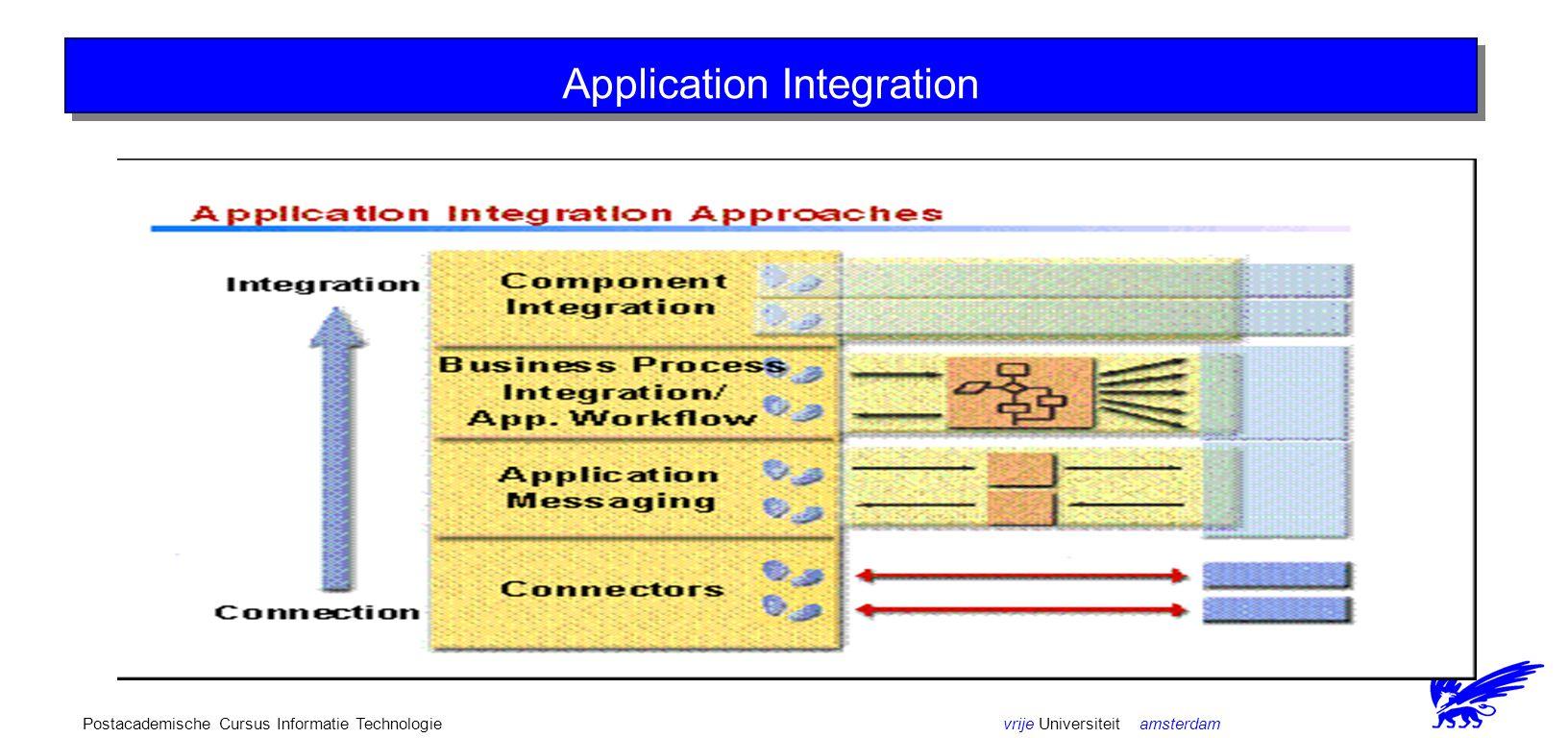 vrije Universiteit amsterdamPostacademische Cursus Informatie Technologie Application Integration