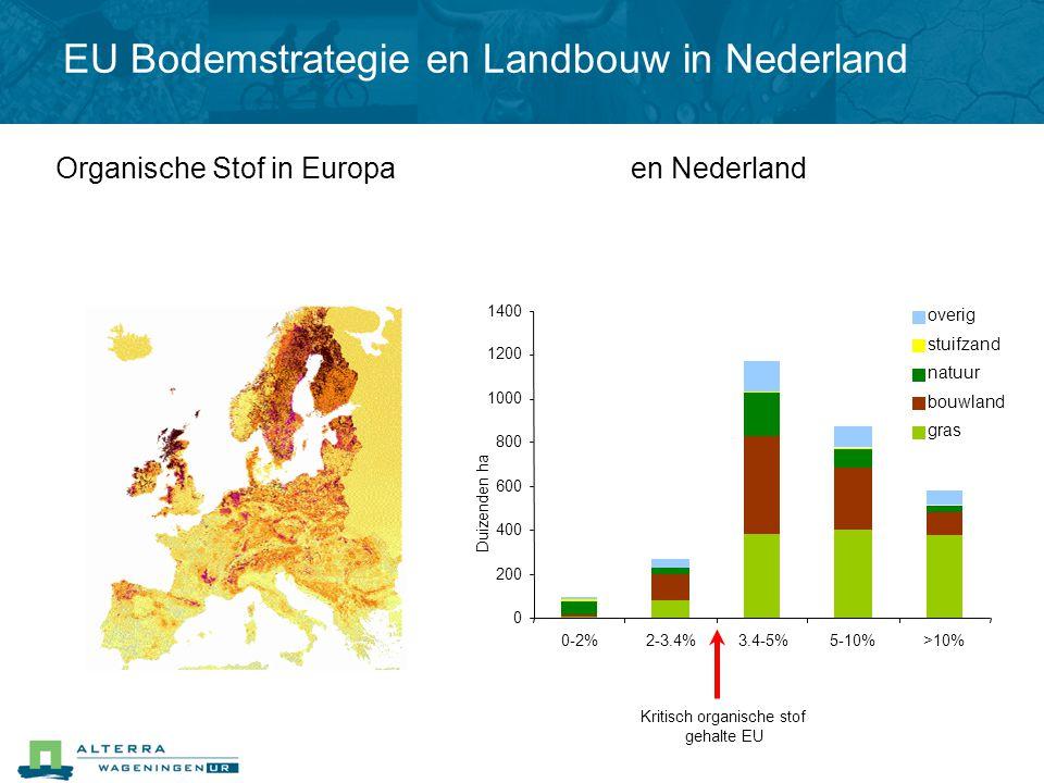 Organische Stof in Europa 0 200 400 600 800 1000 1200 1400 0-2%2-3.4%3.4-5%5-10%>10% Duizenden Kritisch organische stof gehalte EU ha overig stuifzand