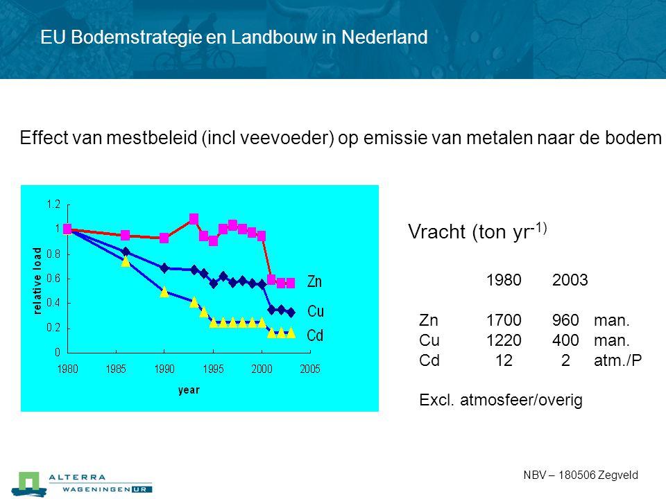 19802003 Zn1700960 man. Cu1220400 man. Cd 12 2 atm./P Excl. atmosfeer/overig Vracht (ton yr -1) Effect van mestbeleid (incl veevoeder) op emissie van