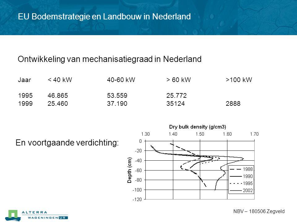 NBV – 180506 Zegveld Jaar 60 kW>100 kW 199546.86553.55925.772 199925.46037.190351242888 En voortgaande verdichting: Ontwikkeling van mechanisatiegraad