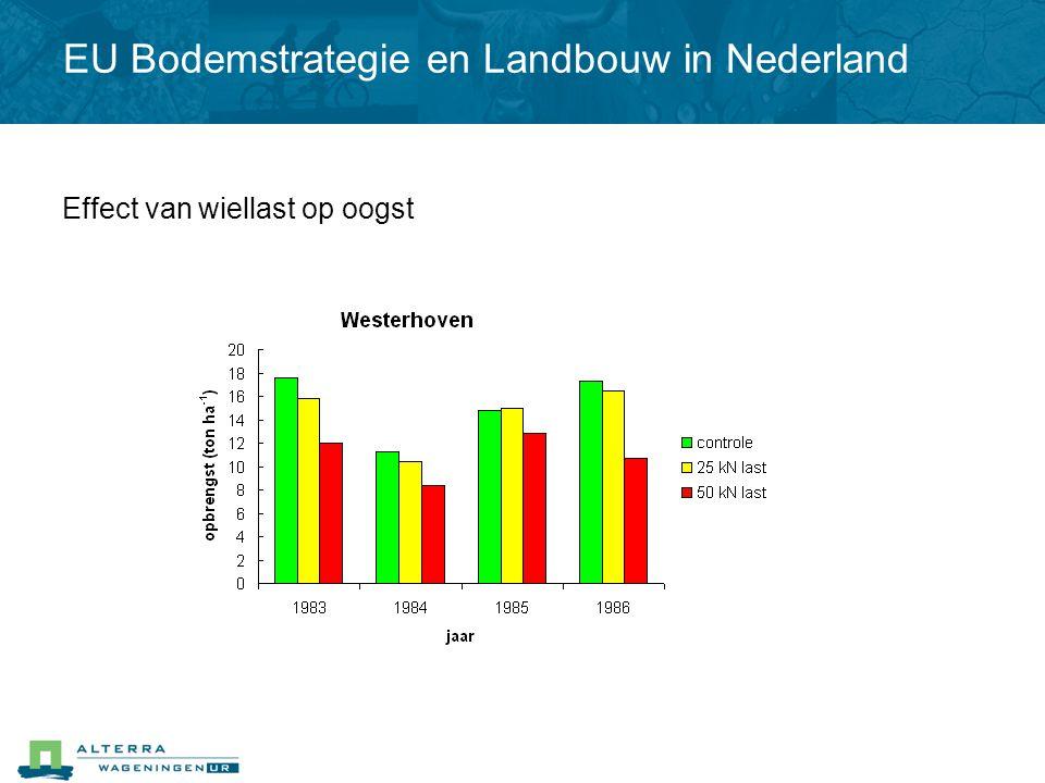 Effect van wiellast op oogst EU Bodemstrategie en Landbouw in Nederland