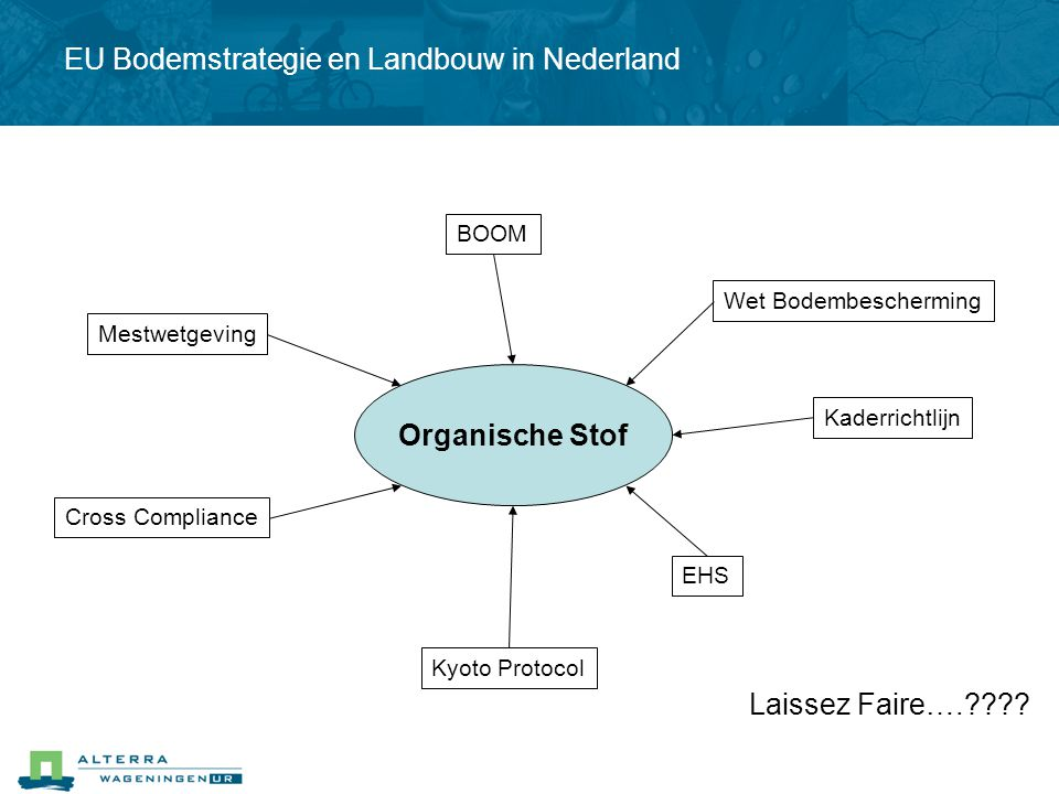 Mestwetgeving Cross Compliance Kaderrichtlijn Kyoto Protocol Wet Bodembescherming BOOM EHS Organische Stof Laissez Faire….???? EU Bodemstrategie en La
