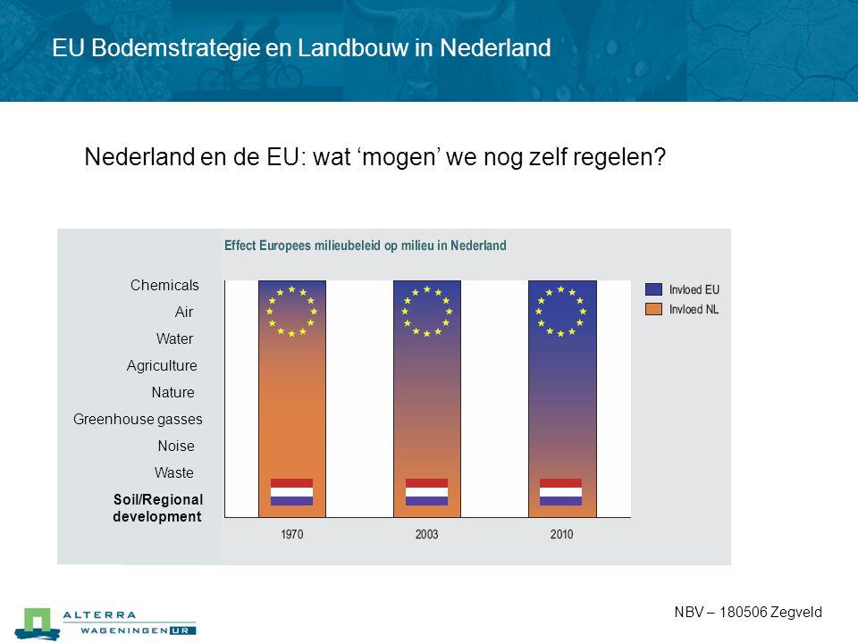 Chemicals Air Water Agriculture Nature Greenhouse gasses Noise Waste Soil/Regional development Nederland en de EU: wat 'mogen' we nog zelf regelen? NB