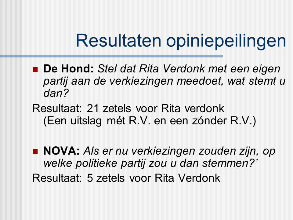 Resultaten opiniepeilingen De Hond: Stel dat Rita Verdonk met een eigen partij aan de verkiezingen meedoet, wat stemt u dan.