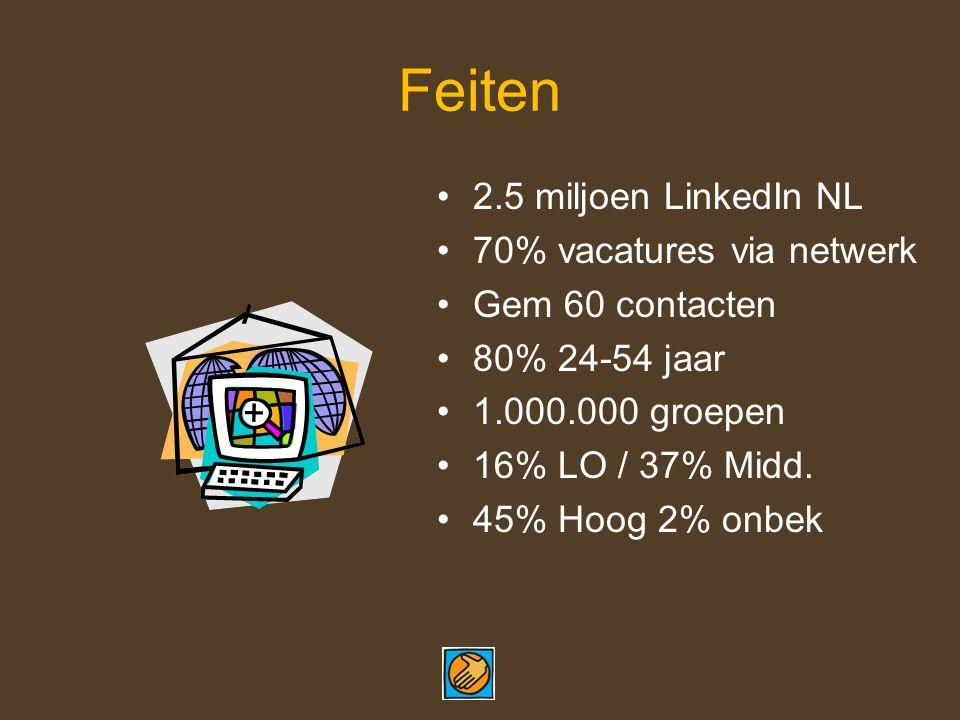 Feiten 2.5 miljoen LinkedIn NL 70% vacatures via netwerk Gem 60 contacten 80% 24-54 jaar 1.000.000 groepen 16% LO / 37% Midd.