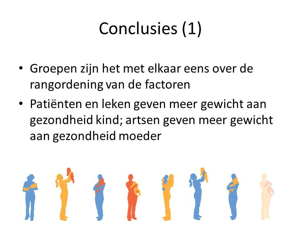 Conclusies (1) Groepen zijn het met elkaar eens over de rangordening van de factoren Patiënten en leken geven meer gewicht aan gezondheid kind; artsen geven meer gewicht aan gezondheid moeder