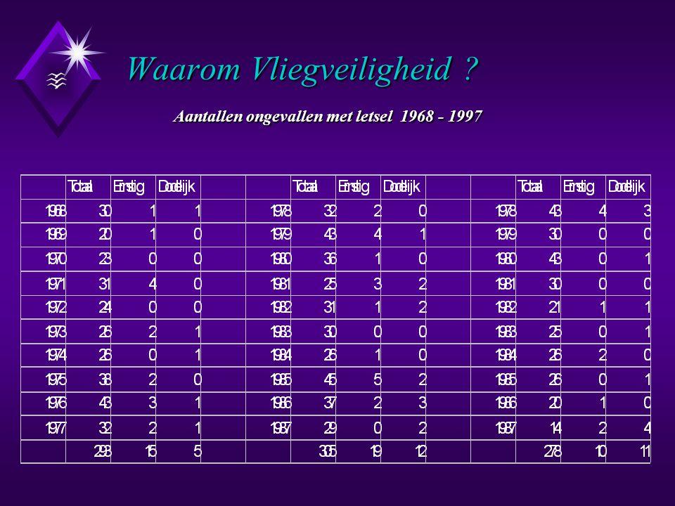 Waarom Vliegveiligheid . Aantallen ongevallen met letsel 1968 - 1997 Waarom Vliegveiligheid .