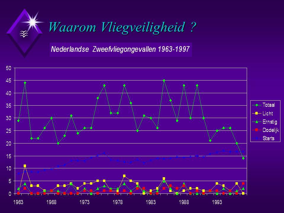 Speerpunten van de Nederlandse Zweefvliegveiligheidsbevordering Speerpunten van de Nederlandse Zweefvliegveiligheidsbevordering ( Volgens aanbevelingen van de Ad-Hoc Commissies (1984)): u Speerpunt nr.
