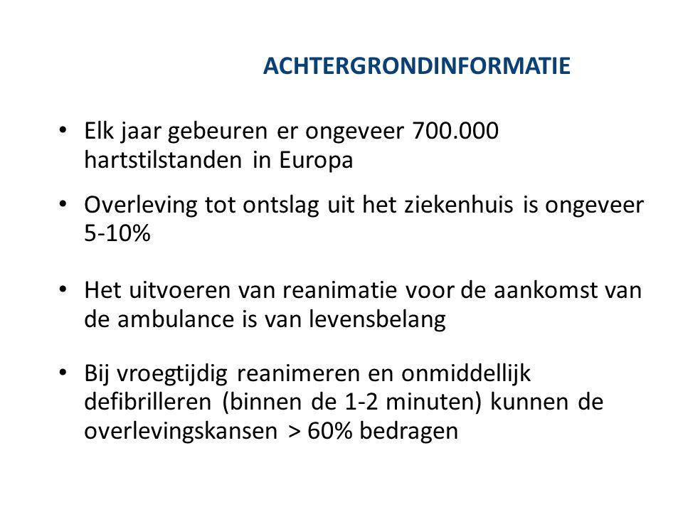 ACHTERGRONDINFORMATIE Elk jaar gebeuren er ongeveer 700.000 hartstilstanden in Europa Overleving tot ontslag uit het ziekenhuis is ongeveer 5-10% Het