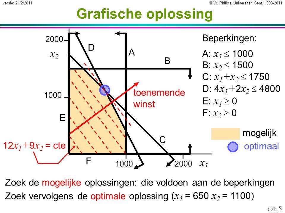 © W. Philips, Universiteit Gent, 1998-2011versie: 21/2/2011 02b. 5 mogelijk Grafische oplossing Zoek de mogelijke oplossingen: die voldoen aan de bepe