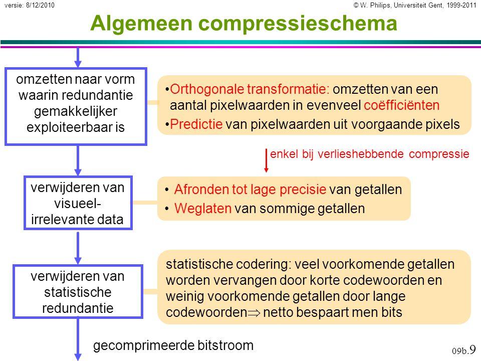 © W. Philips, Universiteit Gent, 1999-2011versie: 8/12/2010 09b. 9 Algemeen compressieschema Orthogonale transformatie: omzetten van een aantal pixelw
