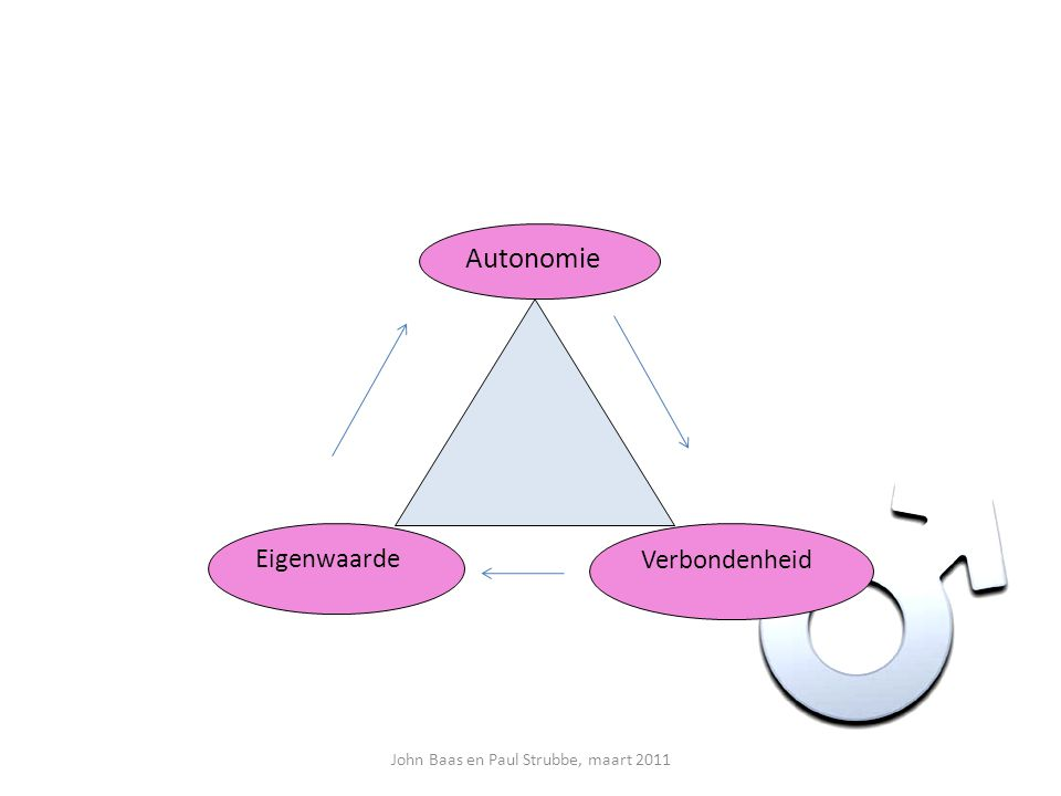 Eigenwaarde Autonomie Verbondenheid John Baas en Paul Strubbe, maart 2011