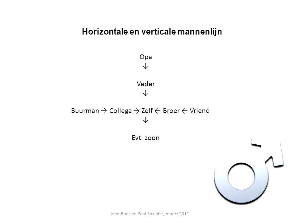 Horizontale en verticale mannenlijn John Baas en Paul Strubbe, maart 2011 Opa ↓ Vader ↓ Buurman → Collega → Zelf ← Broer ← Vriend ↓ Evt. zoon