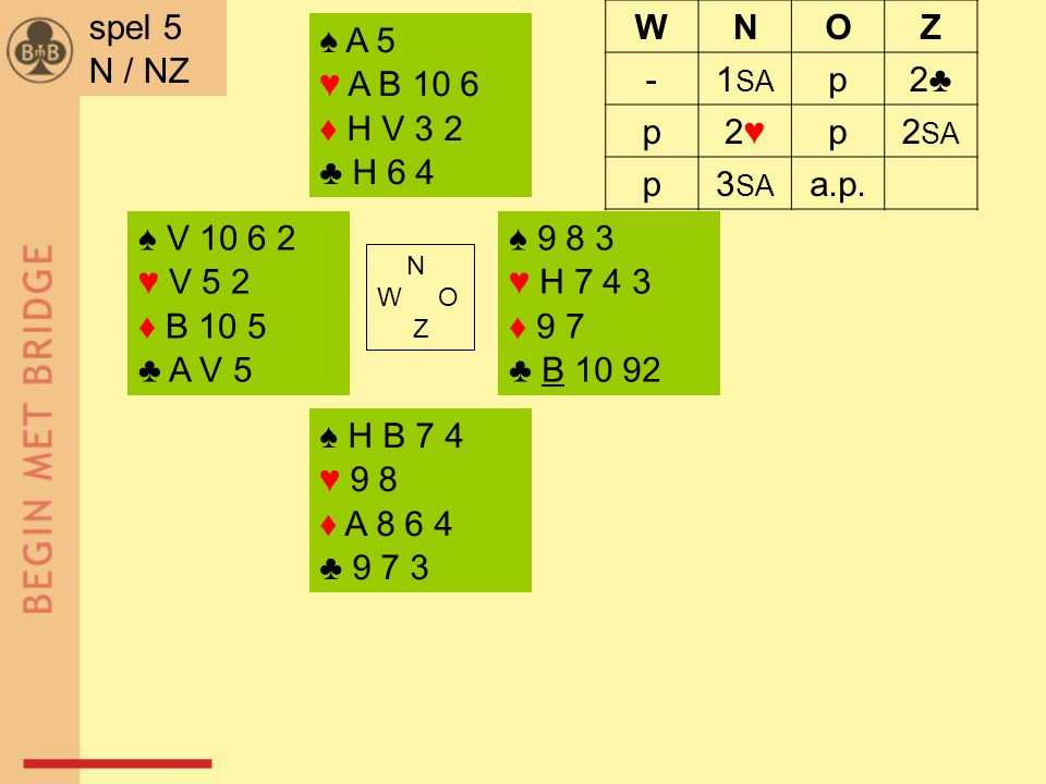 ♠ V 10 6 2 ♥ V 5 2 ♦ B 10 5 ♣ A V 5 ♠ 9 8 3 ♥ H 7 4 3 ♦ 9 7 ♣ B 10 92 N W O Z ♠ H B 7 4 ♥ 9 8 ♦ A 8 6 4 ♣ 9 7 3 ♠ A 5 ♥ A B 10 6 ♦ H V 3 2 ♣ H 6 4 spel 5 N / NZ WNOZ -1 SA p2♣2♣ p2♥2♥p2 SA p3 SA a.p.