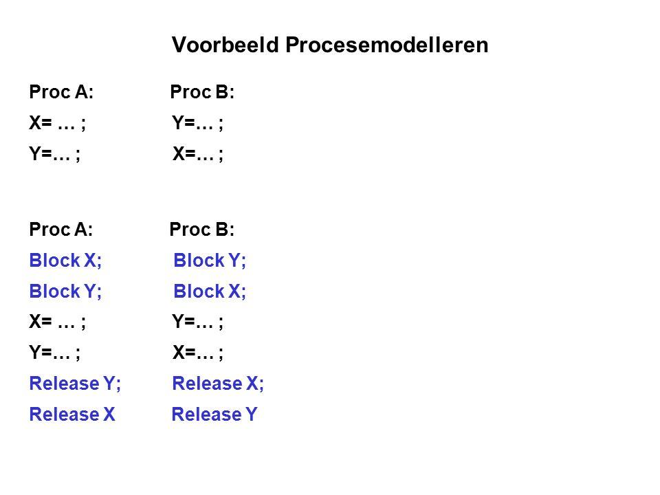 Voorbeeld Procesemodelleren Proc A: Proc B: X= … ; Y=… ; Y=… ; X=… ; Proc A: Proc B: Block X; Block Y; Block Y; Block X; X= … ; Y=… ; Y=… ; X=… ; Rele
