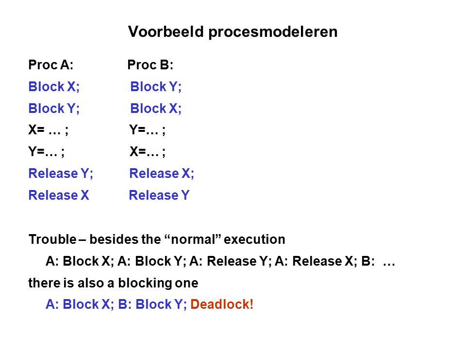 Voorbeeld procesmodeleren Proc A: Proc B: Block X; Block Y; Block Y; Block X; X= … ; Y=… ; Y=… ; X=… ; Release Y; Release X; Release X Release Y Troub