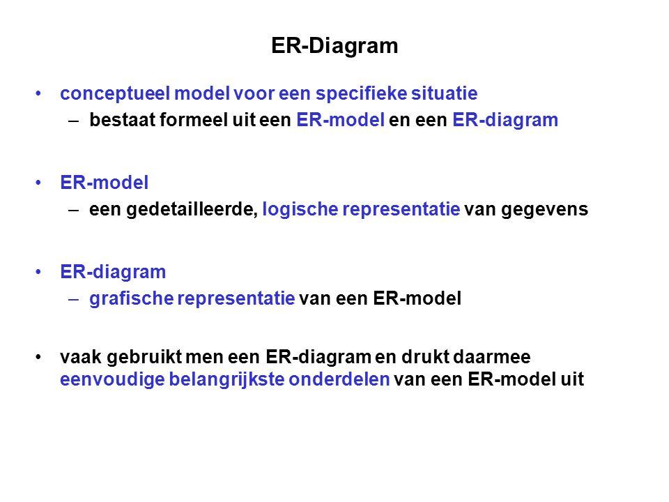 ER-Diagram conceptueel model voor een specifieke situatie – bestaat formeel uit een ER-model en een ER-diagram ER-model – een gedetailleerde, logische