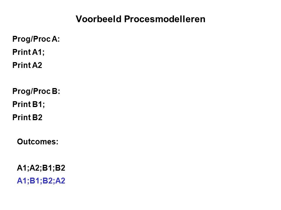 Voorbeeld Procesmodelleren Prog/Proc A: Print A1; Print A2 Prog/Proc B: Print B1; Print B2 Outcomes: A1;A2;B1;B2 A1;B1;B2;A2