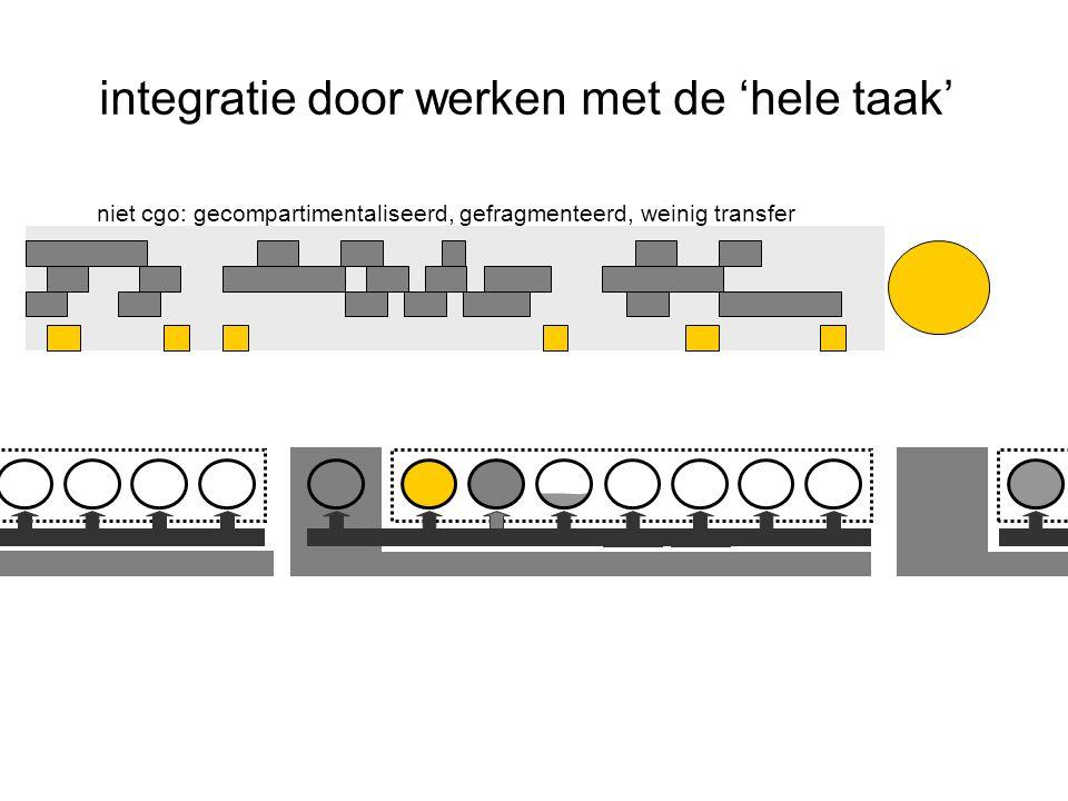 integratie door werken met de 'hele taak' niet cgo: gecompartimentaliseerd, gefragmenteerd, weinig transfer
