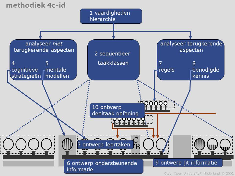 C FB 2 sequentieer taakklassen 1 vaardigheden hierarchie 3 ontwerp leertaken 6 ontwerp ondersteunende informatie analyseer terugkerende aspecten 8 ben