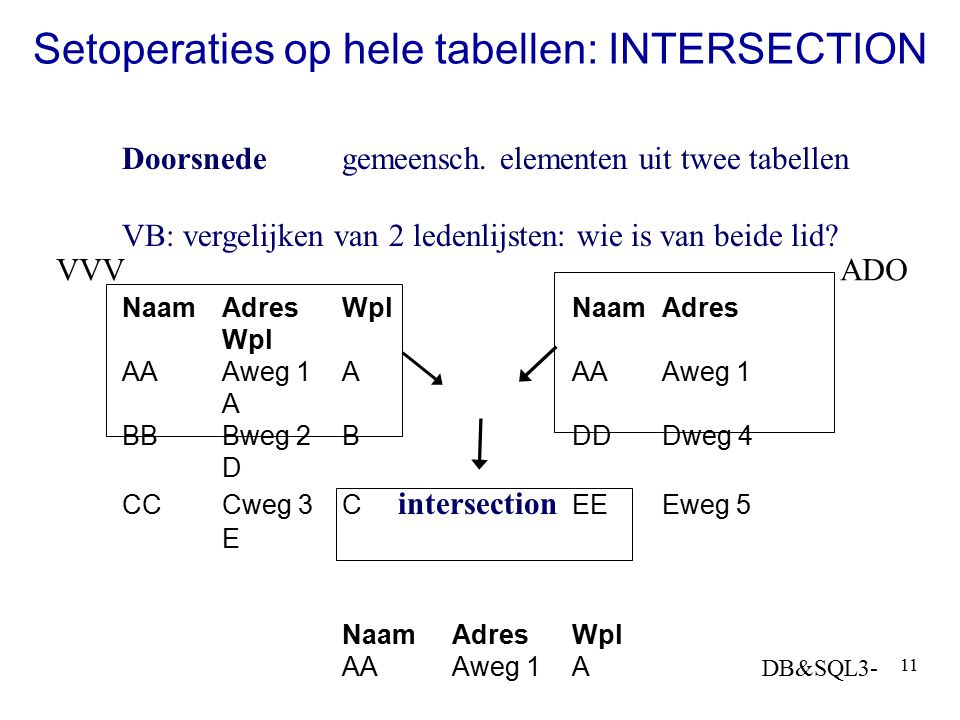 DB&SQL3- 11 Setoperaties op hele tabellen: INTERSECTION Doorsnedegemeensch. elementen uit twee tabellen VB: vergelijken van 2 ledenlijsten: wie is van