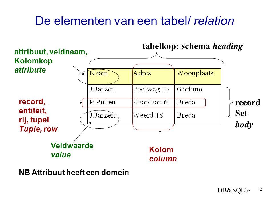 DB&SQL3- 2 De elementen van een tabel/ relation record, entiteit, rij, tupel Tuple, row Kolom column Veldwaarde value attribuut, veldnaam, Kolomkop at